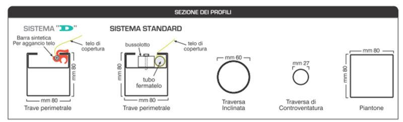 caratteristiche tecniche gazebo pvc